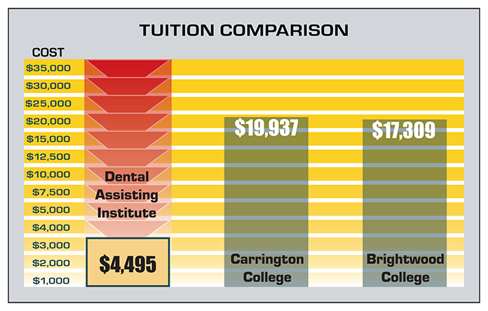 DAI Tuition Graph