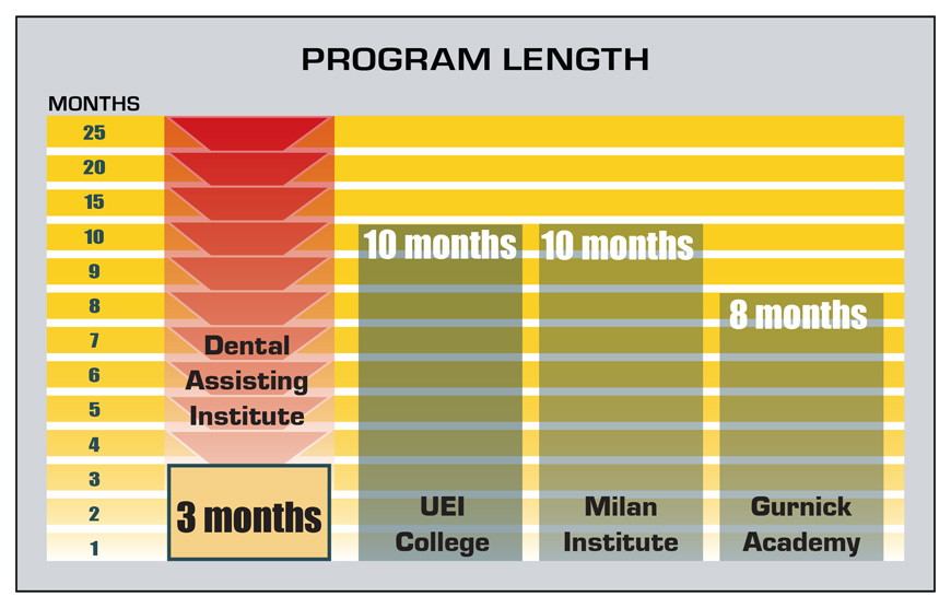 Program Length - Dental Assisting Institute, Modesto CA